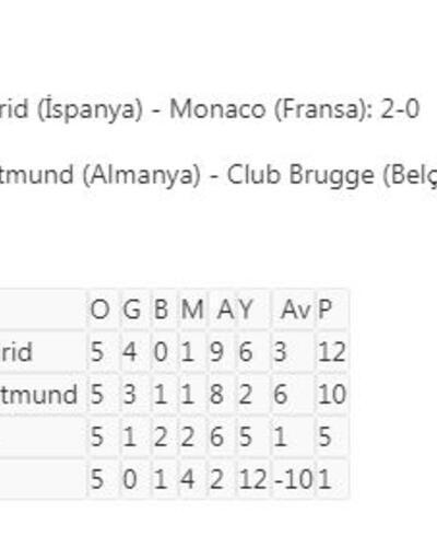 Şampiyonlar Ligi'nde 4 takım daha gruptan çıkmayı garantiledi