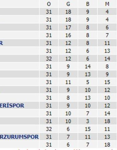 Süper Lig 32. hafta puan durumu ve takımların kalan maçları