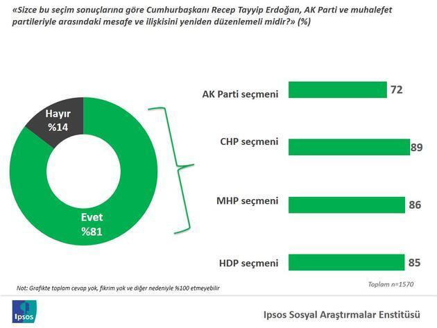 IPSOS'tan CNN TÜRK'e seçim sonrası araştırması