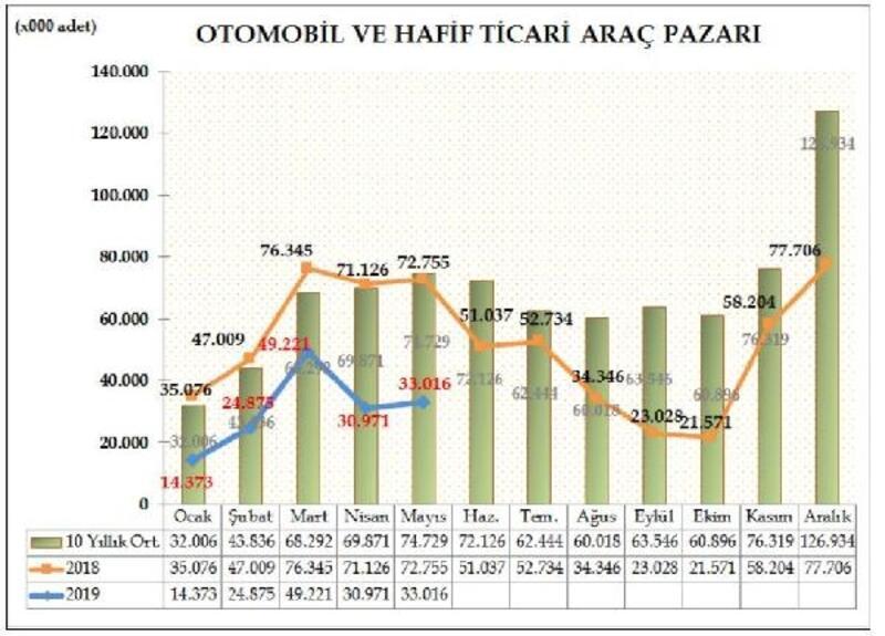 ODD: Otomobil ve hafif ticari araç pazarı Mayıs'ta yüzde 55 daraldı