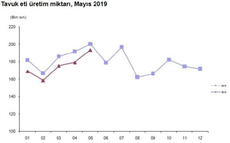 Tavuk yumurtası üretimi Mayıs'ta 1.6 milyar adet oldu